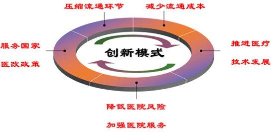 http://www.cmic.com.cn/ylqj/upload/fckeditor/Image/cmic中文站/业务/集中配送2.jpg